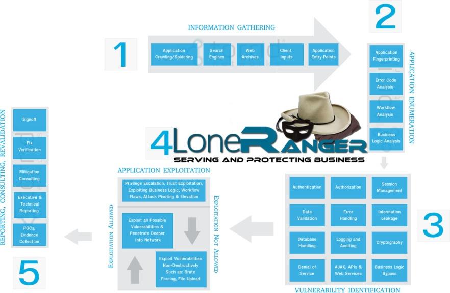 lone_web_application_security_methodology